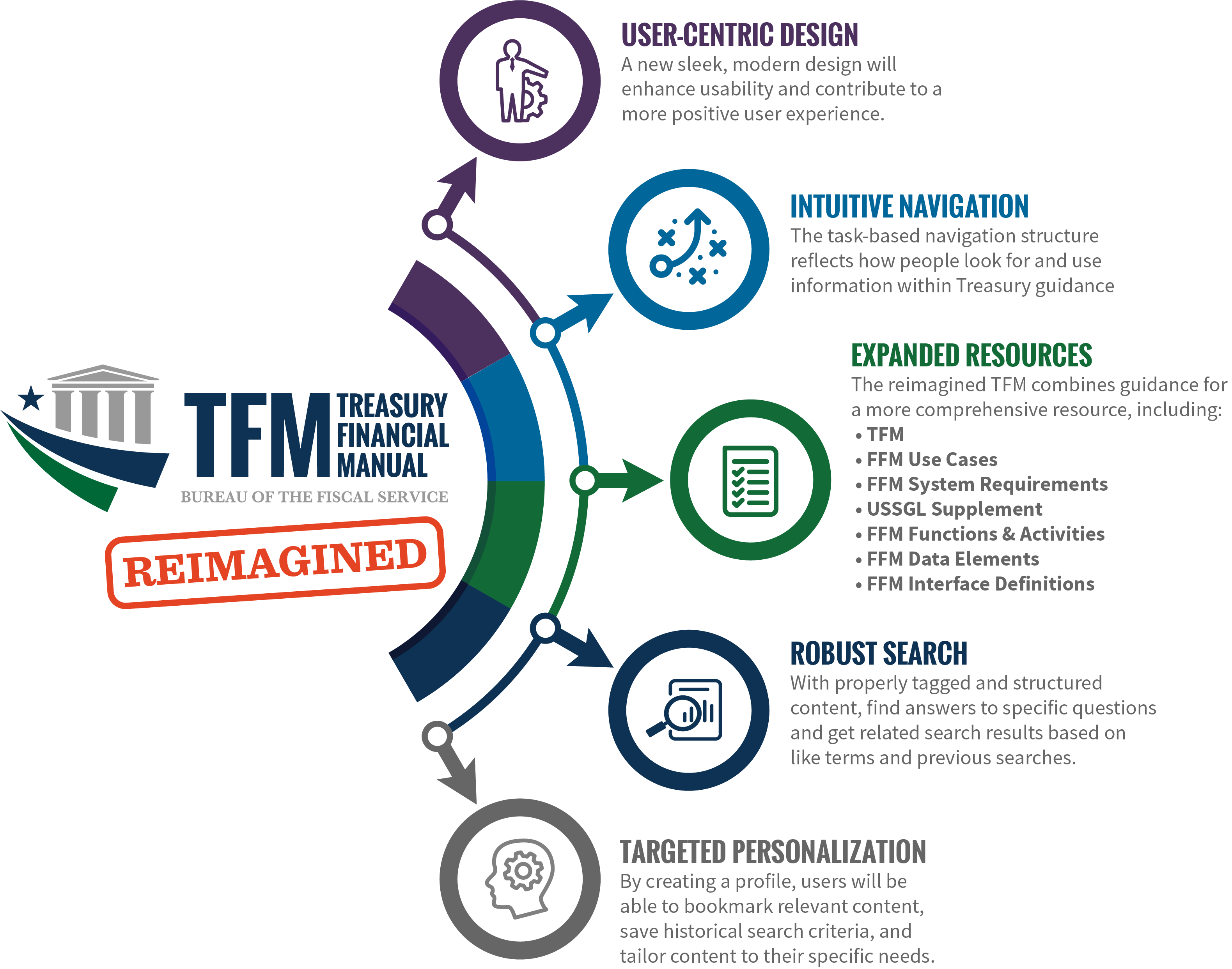 Financial Innovation & Transformation - Blog - Re-Imagining
